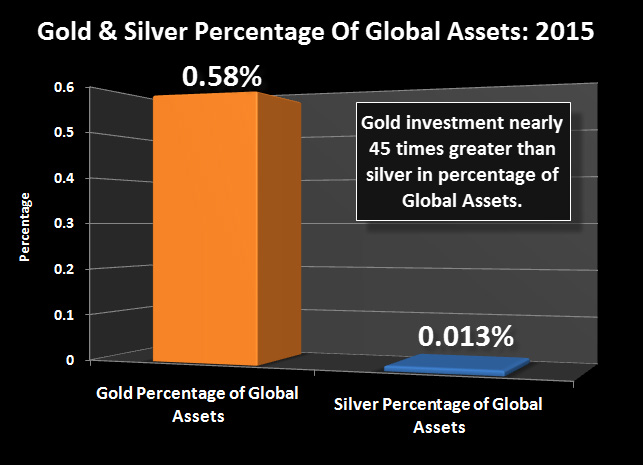 Gold & Silver Percentage of Global Assets: 2015