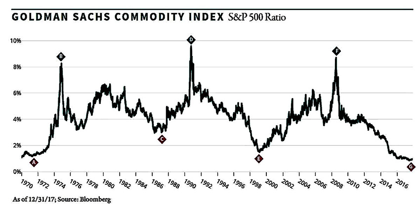 Goldman Sachs Commodity Index