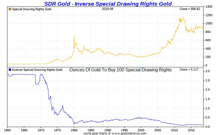 SDR Gold - Inverse Special Drawing Rights Gold