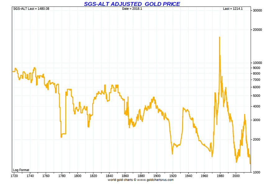 SGS-ALT Adjusted Gold Price