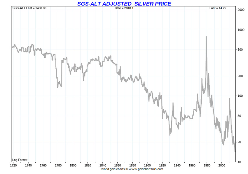 SGS-ALT Adjusted Silver Price