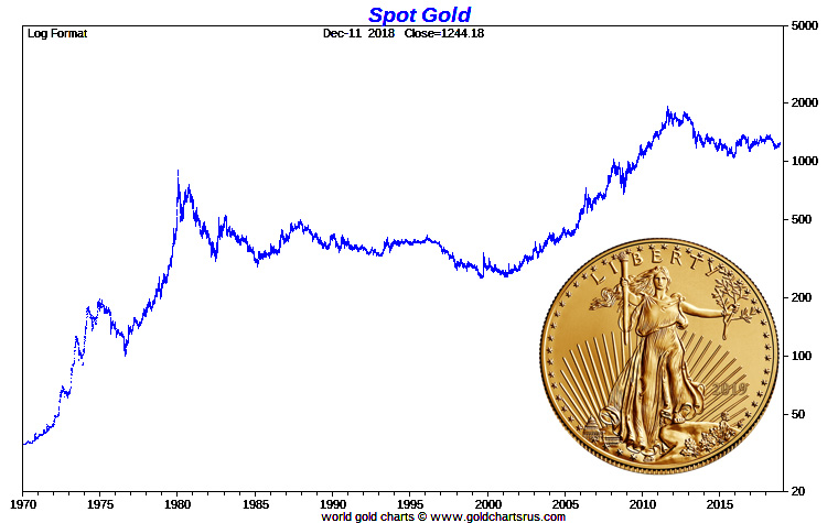 Spot Gold Price Chart