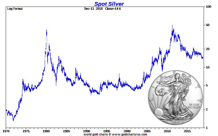 Spot Silver Price Chart