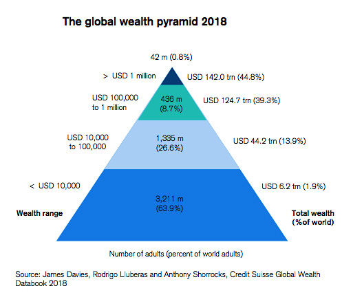 The Global Wealth Pyramid 2018