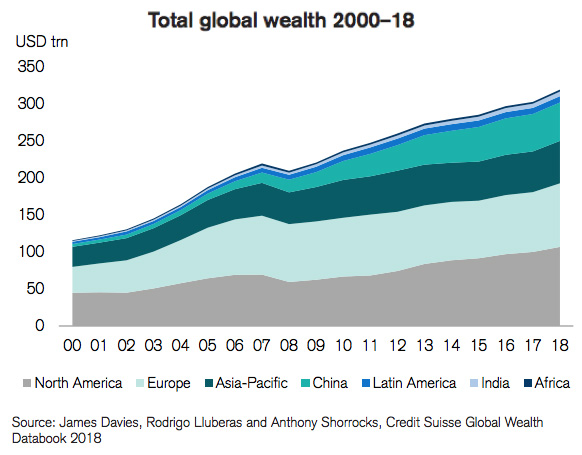 Total Global Wealth 2000-18