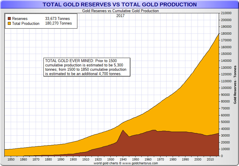 Total Gold Reserves vs Total Gold Production