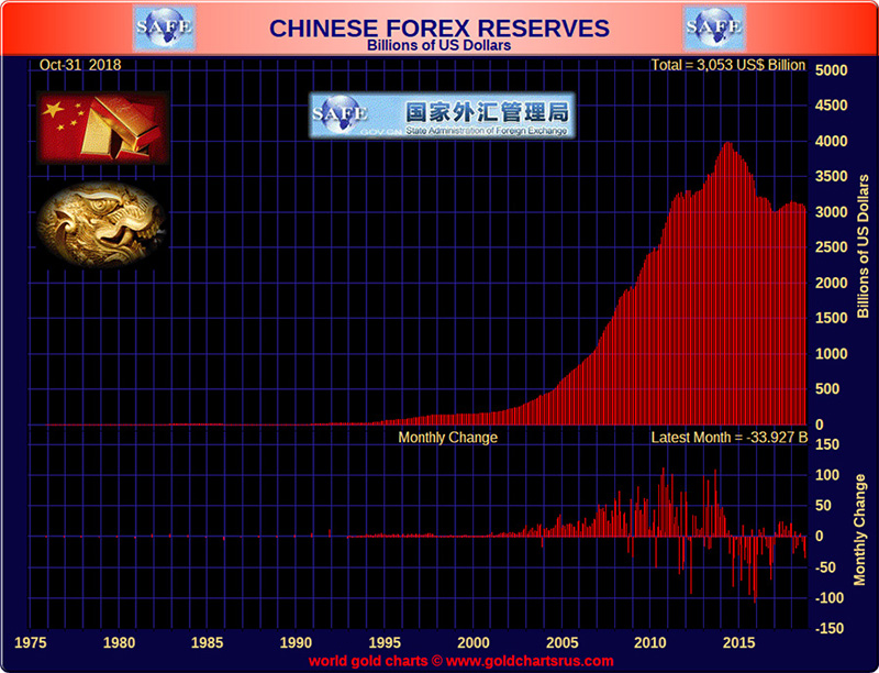 Chinese Forex Reserves Billion of US Dollars