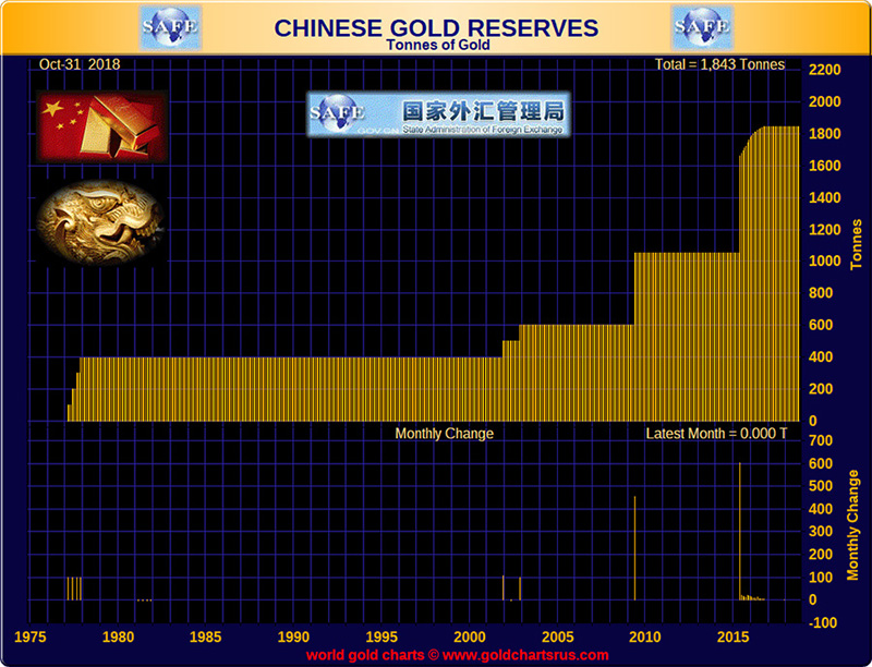 Chinese Gold Reserves Tonnes of Gold
