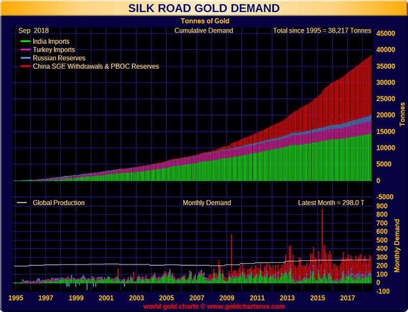 Silk Road Gold Demand Tonnes of Gold