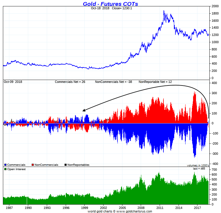 Gold COT Report COMEX 1986 to 2018 graph