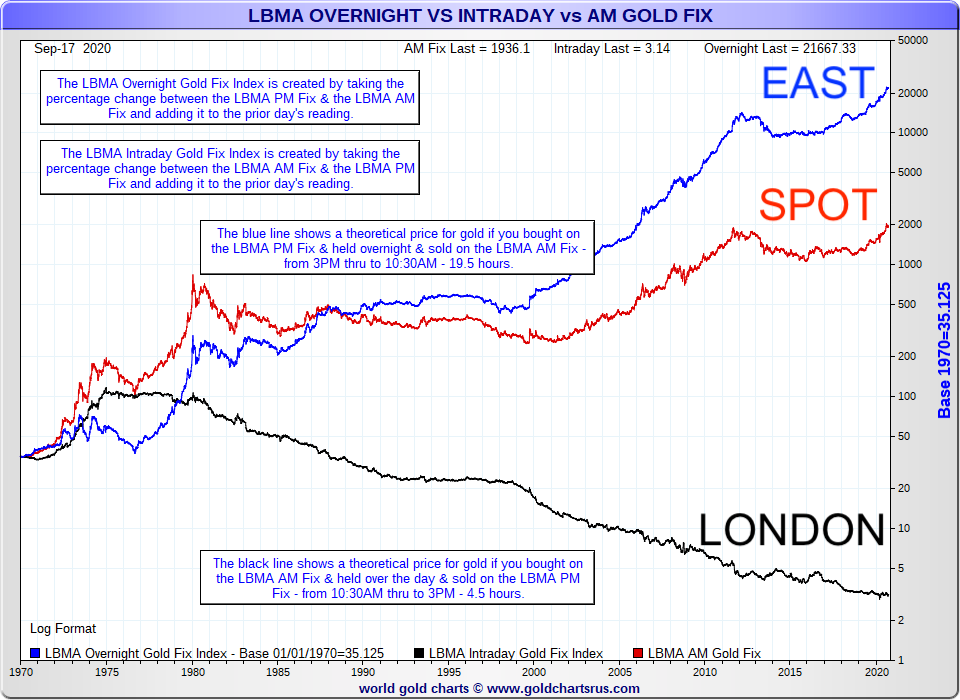 east vs west trading hours gold price compounding 1970 to 2020 SD Bullion