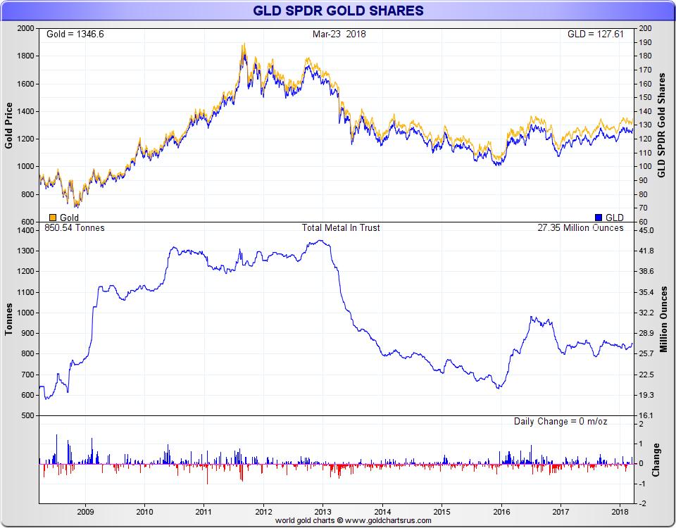 Gold ETF GLD price divergence from gold spot price SD Bullion SDBullion.com
