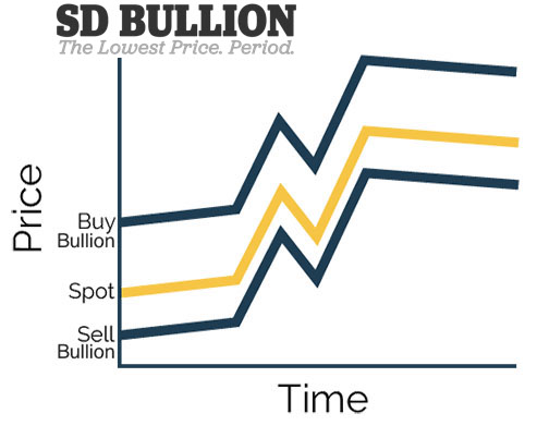 gold bullion vs gold spot price SD Bullion SDBullion.com Why does Physical Gold cost more than the Gold Spot Price?