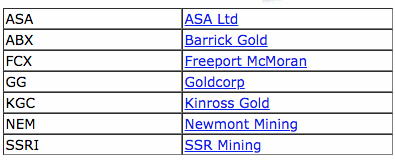 Current BGMI gold mining share inputs