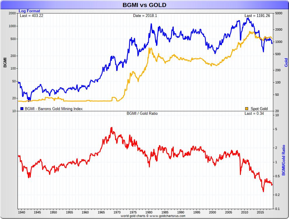 Gold Bullion vs BGMI Barron's Gold Mining Index 1940 - 2018