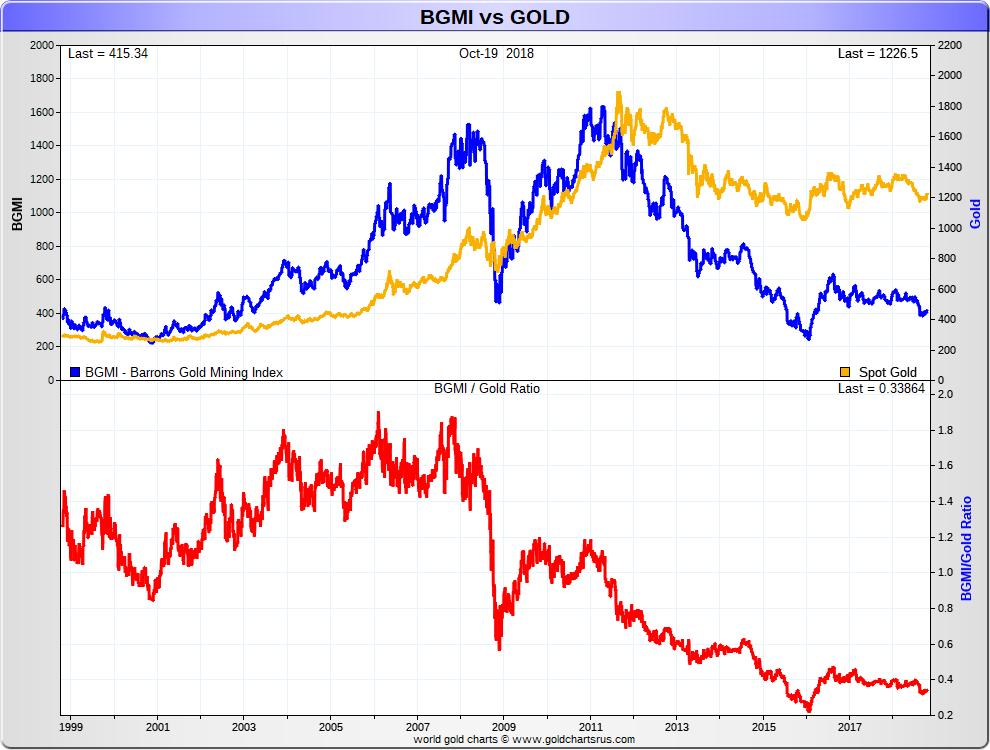 Gold Bullion vs BGMI Barron's Gold Mining Index 1999 - 2018