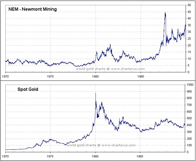Gold Bullion vs Gold Mining Share SD Bullion