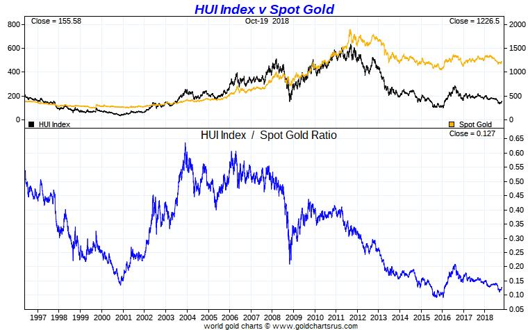 HUI to Gold Ratio