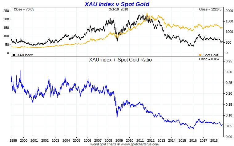 XAU to Gold Ratio