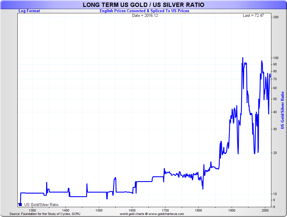 long term Gold Silver Ratio Chart SD Bullion SDBullion.com