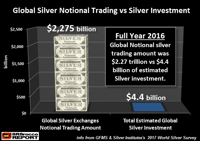 notional silver futures contract trading dwarfs physical silver supplies What are Silver Futures Contracts and how do they work SD Bullion SDBullion.com