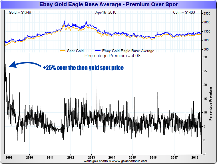 physical gold vs gold spot price SD Bullion SDBullion.com Why does Physical Gold cost more than the Gold Spot Price? Gold Eagle Coin Premiums above gold spot price fall 2008