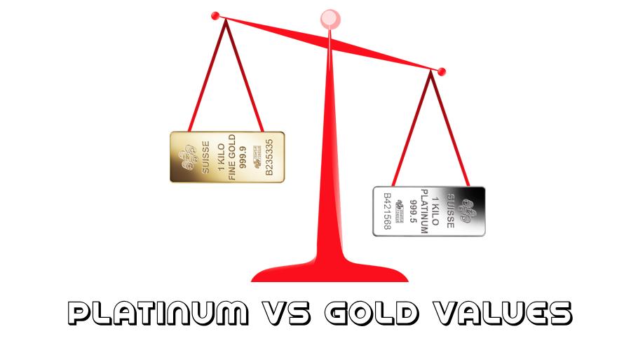 Platinum Price Vs Gold