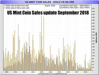 USMint Bullion Coin Sales September 2018 US dollar volumes sold Gold Silver Eagle coins