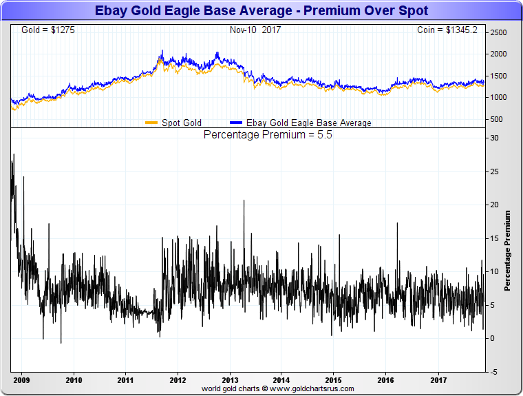 physical gold prices for 1 oz american gold eagle coins traded on ebay 2009 to 2018