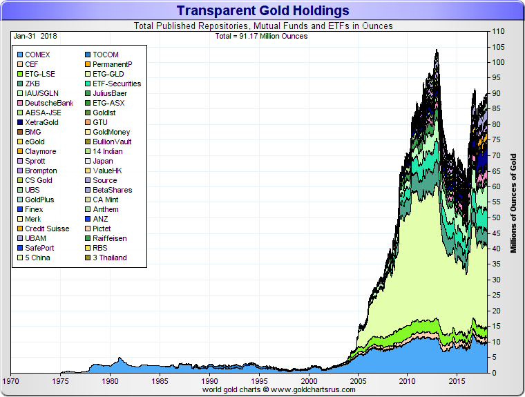 Transparent Gold Holdings