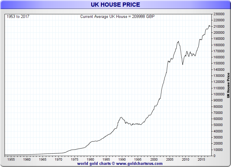 Gold Vs House Prices