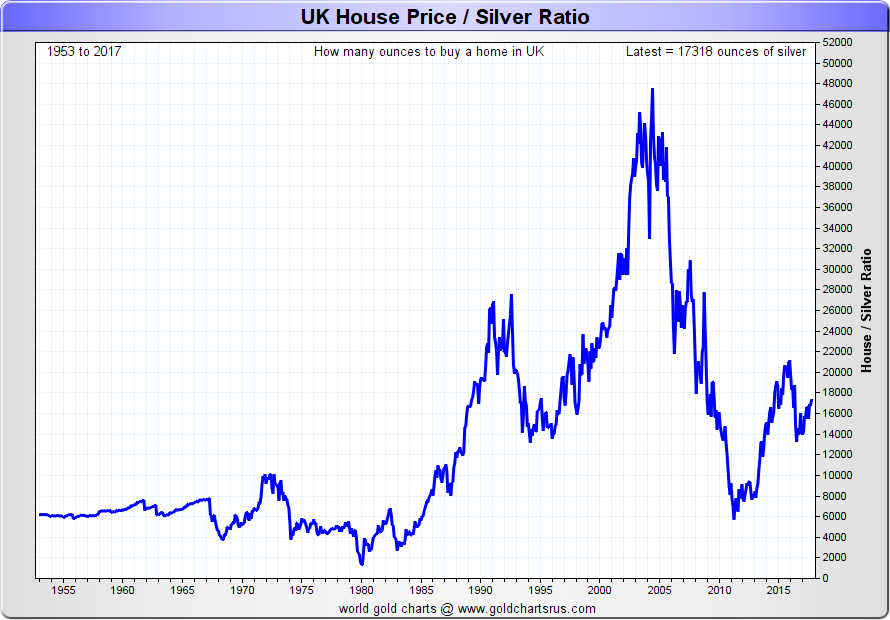 Silver Vs House Prices