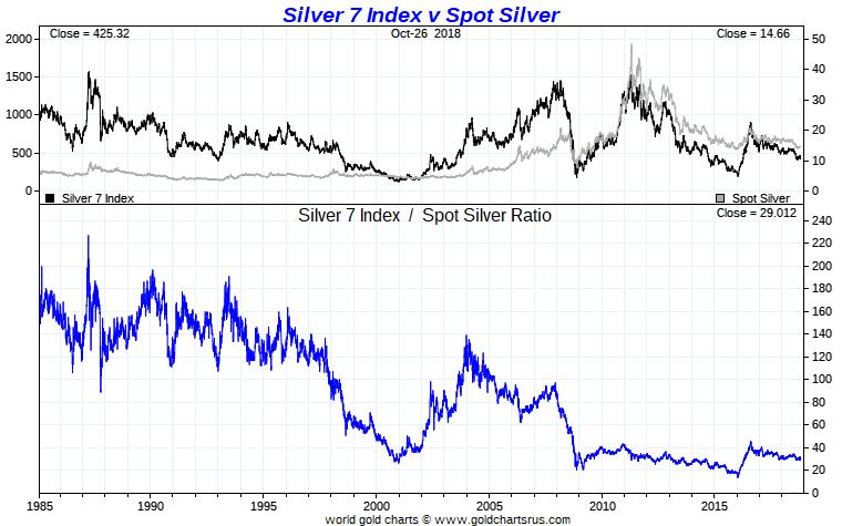 Paper Silver 7 Index vs Silver Spot Price