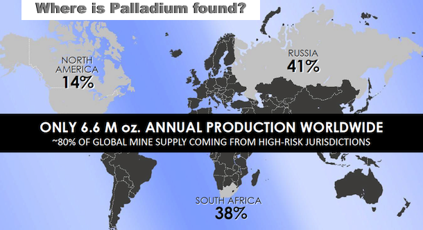 Only 6.6 M oz Annual Palladium Production Worldwide