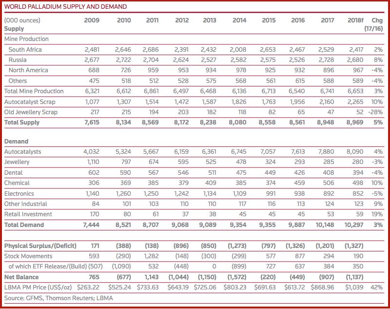 World Palladium Supply and Demand