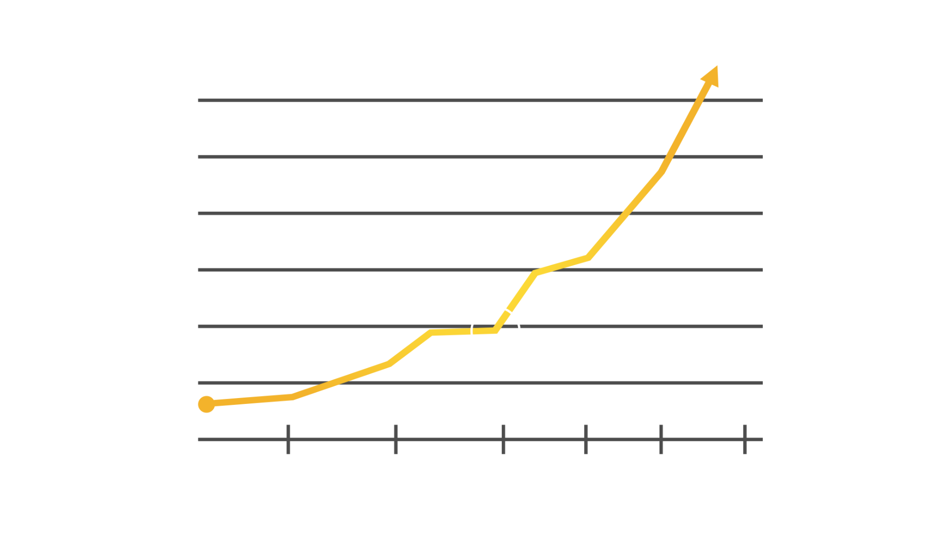 chart showing historical performance of truth series coins