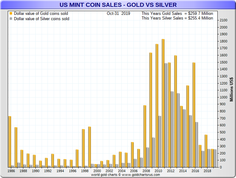 American Eagle Coins Sales in Fiat US dollars SD Bullion