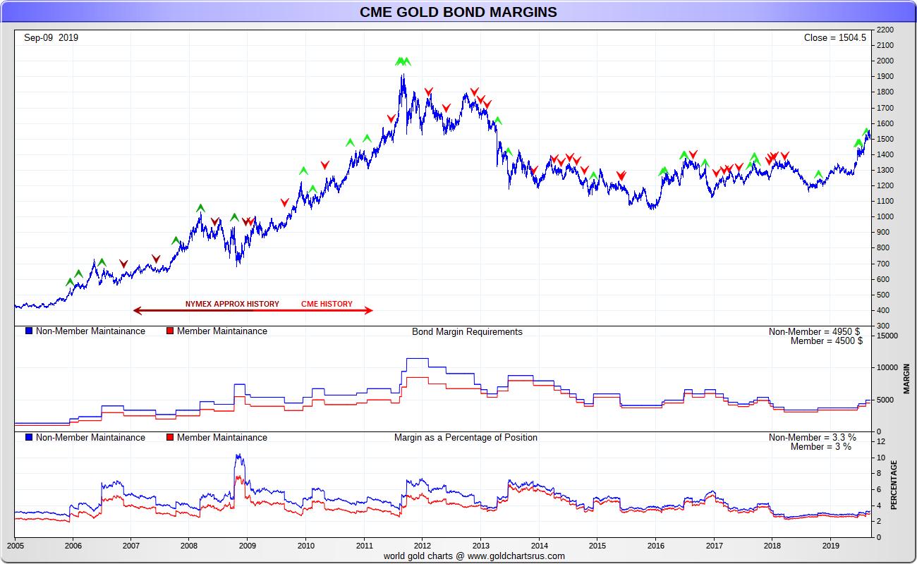Gold Margin Requirements COMEX Gold Margin Leverage SD Bullion