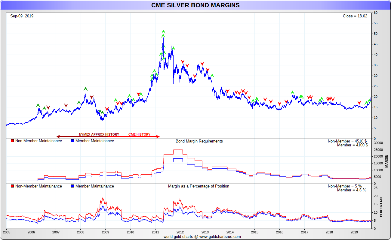 CME Group COMEX silver margin requirements 2005 - 2019 SD Bullion