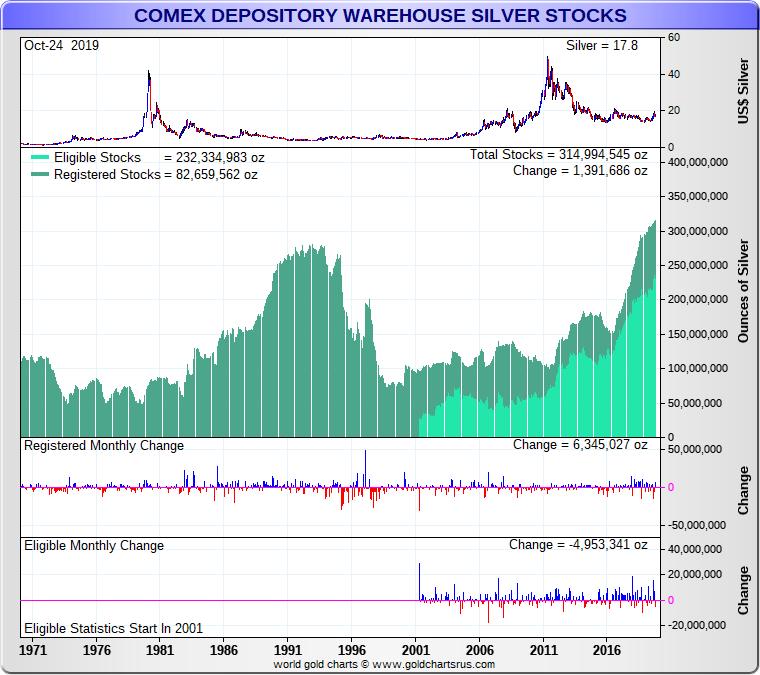 COMEX Silver Bullion Fractional Reserved Holdings SD Bullion