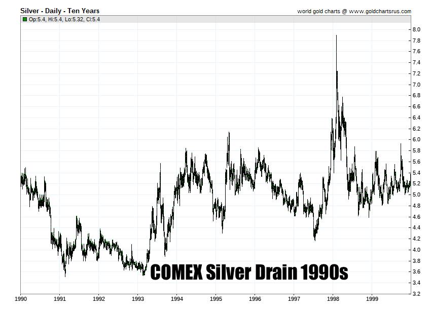 COMEX silver drain 1990s set to repeat in the 2020s? SD Bullion