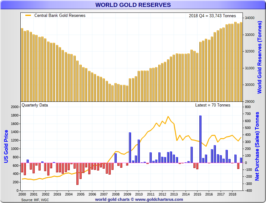 Central Bank Gold Agreement No Longer Necessary in Europe SD Bullion ECB Gold