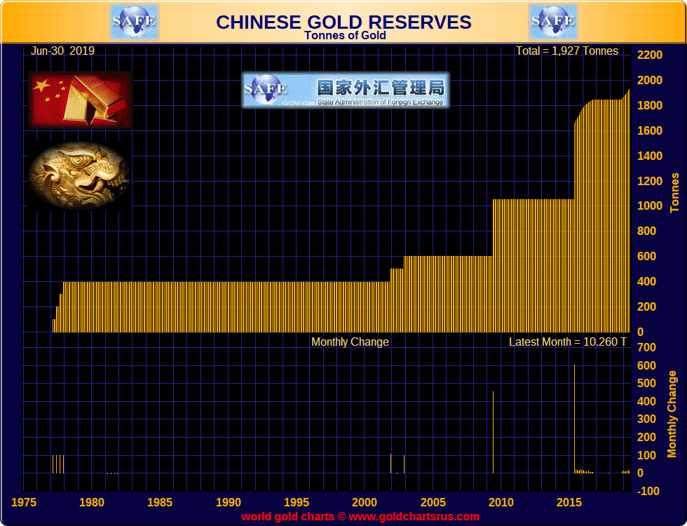 China Gold Reserves Chinese Gold Reserves 2019 SD Bullion