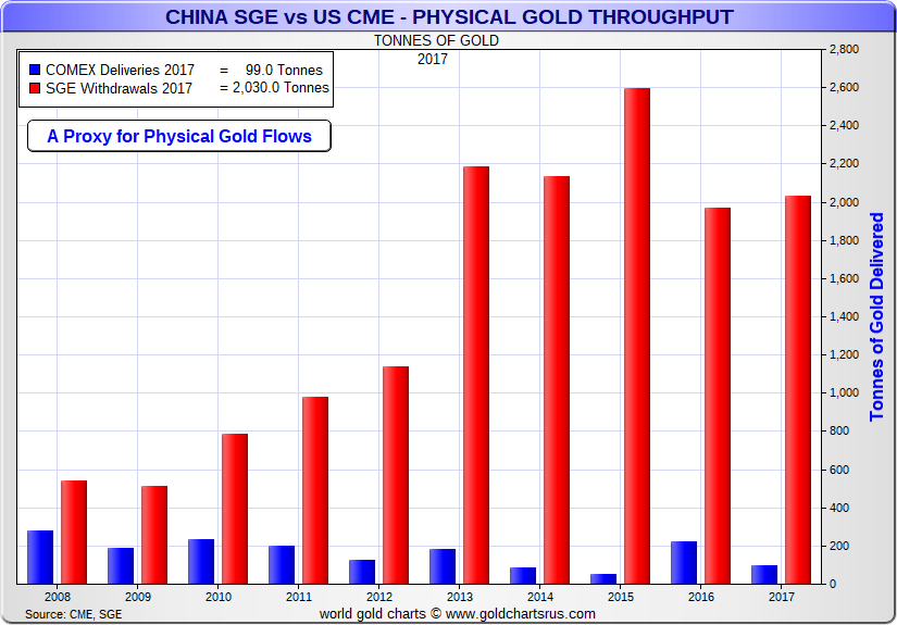 China Gold SGE vs COMEX gold delivery SD Bullion