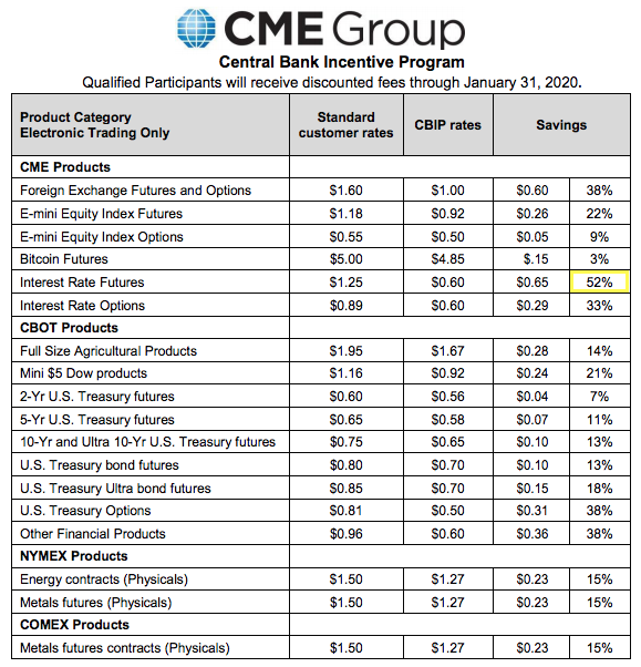 COMEX NYMEX price rigging incentives? CME Group central bank incentive program