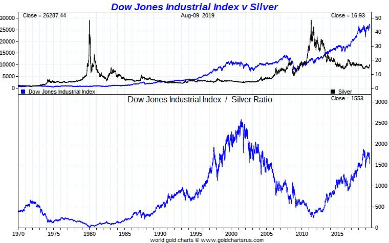 DJIA Silver Ratio full fiat currency era SD Bullion
