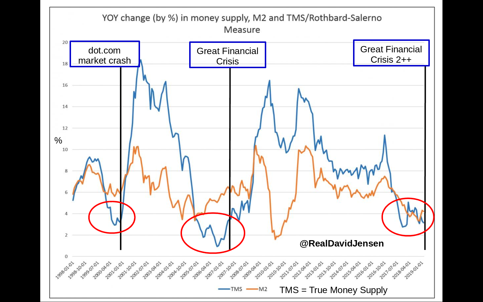 Market Crash Chart David Jensen