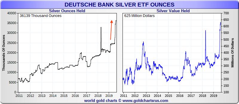 Deutsche Bank silver ETF SD Bullion
