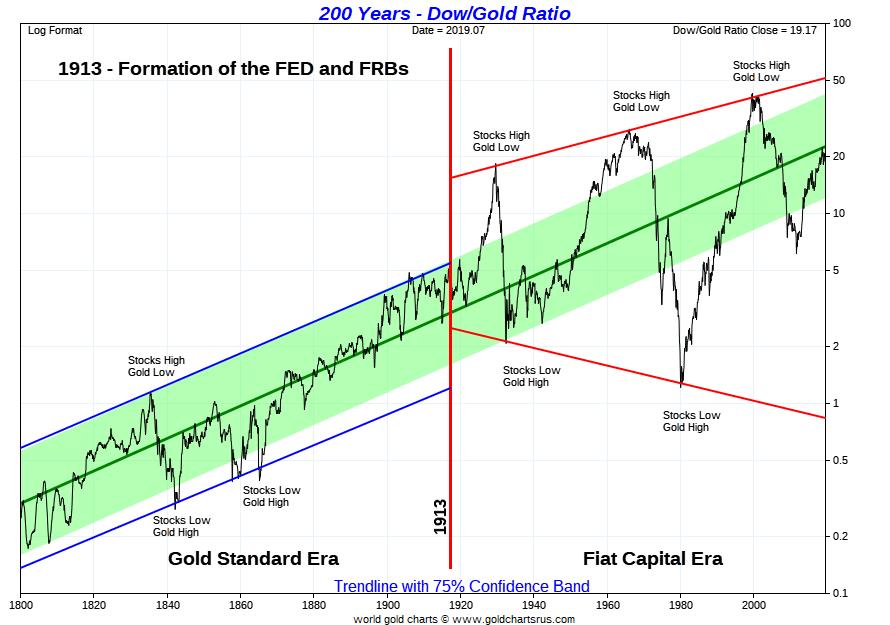 Dow Gold Ratio 2020s Louise Yamana Gold SD Bullion