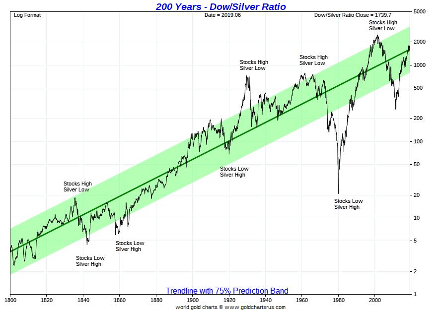 Dow Silver Ratio Chart 200 years SD Bullion